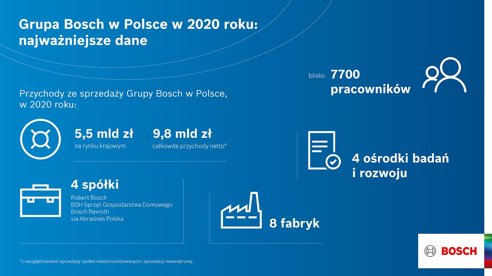Dane. Grupa Bosch w Polsce 2020