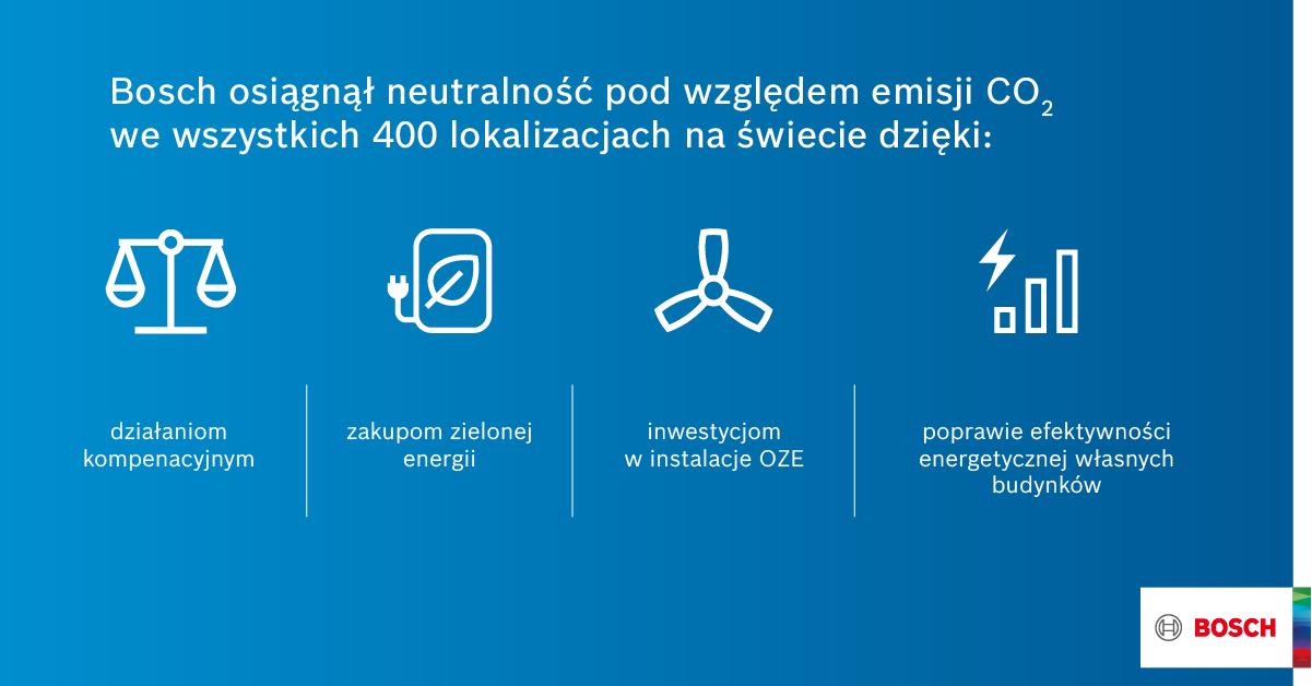Neutralność klimatyczna Bosch 2020