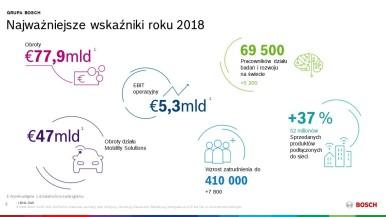 Bosch: obroty i dochody za rok 2018 ponownie na rekordowym poziomie