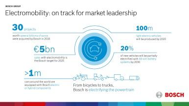 Bosch: vânzările și rezultatul au atins din nou un nivel record în 2018