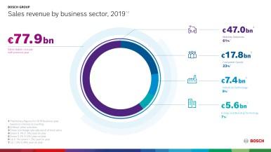 Bosch: portofoliul diversificat permite menținerea vânzărilor la un nivel ridicat – mediul economic dificil afectează rezultatele