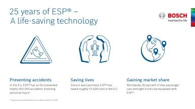 Sistemul Bosch ESP® împlinește 25 de ani: fără derapare