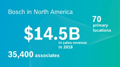 Annual financial results 2018, Bosch in North America registers healthy growth