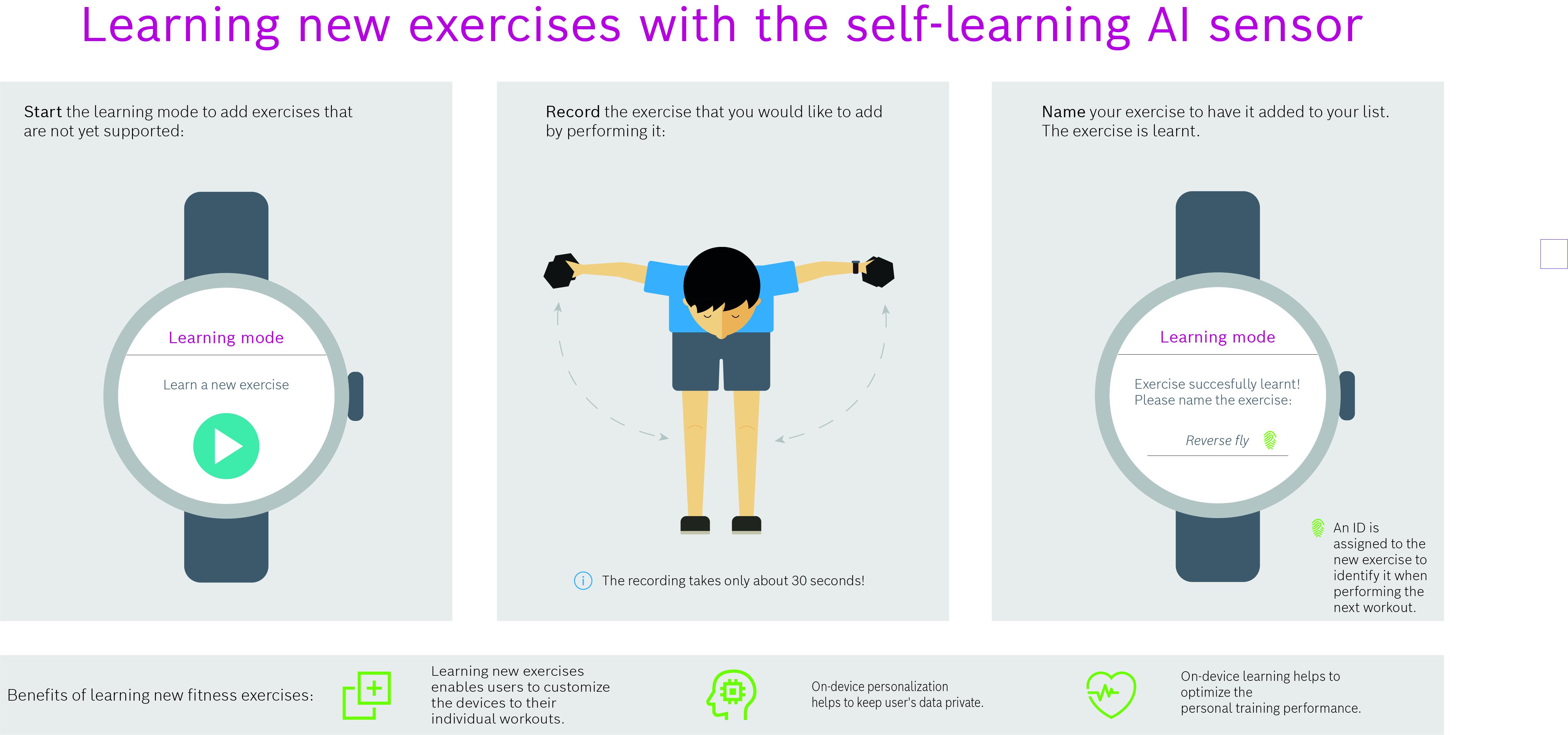 Sensors get clever: AI revolutionizes fitness tracking
