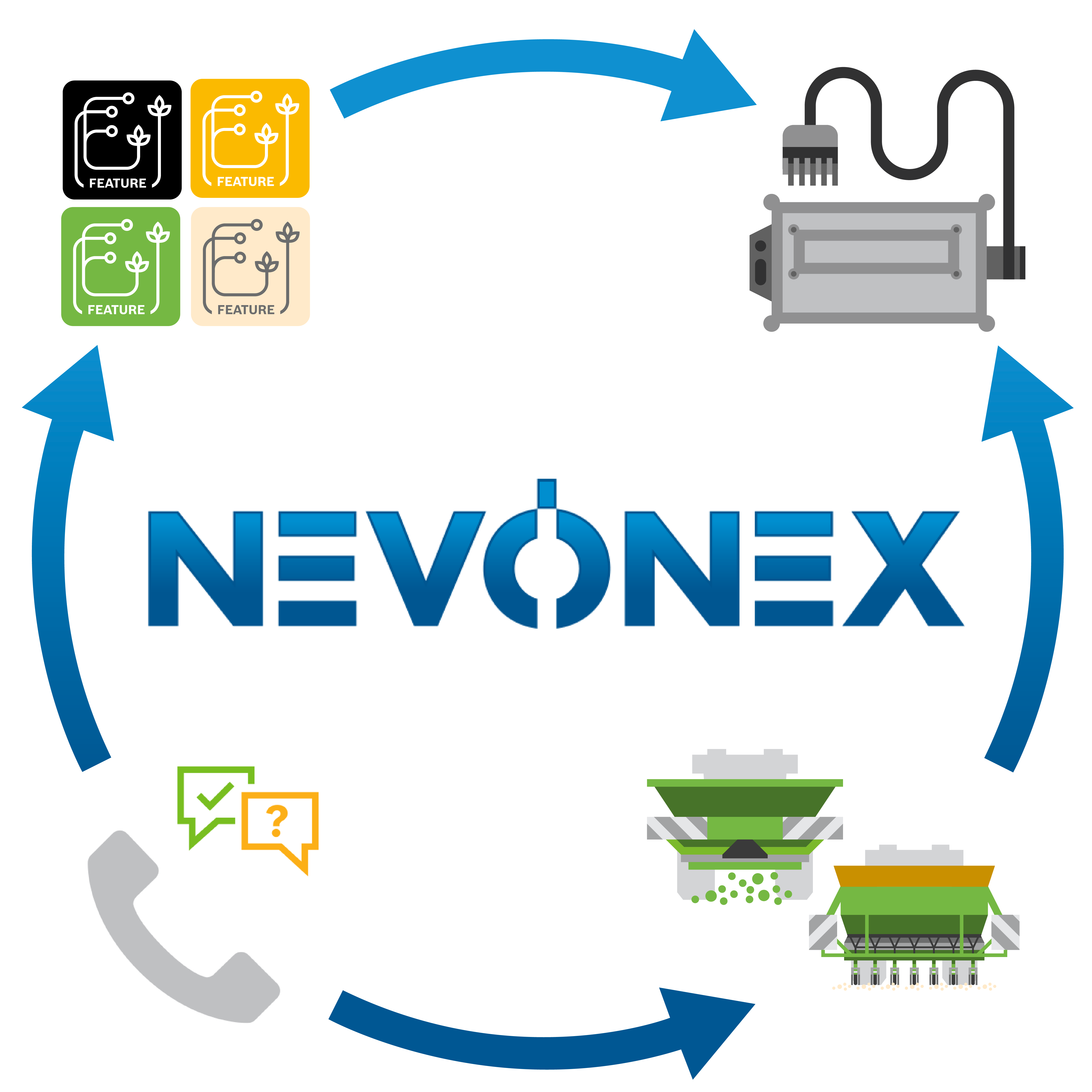 The core of NEVONEX are the application softwares, which are called FEATURES in the NEVONEX ecosystem.