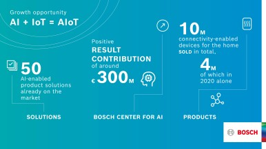 AIoT: Bosch combines connectivity (the internet of things, IoT) and artificial i ...