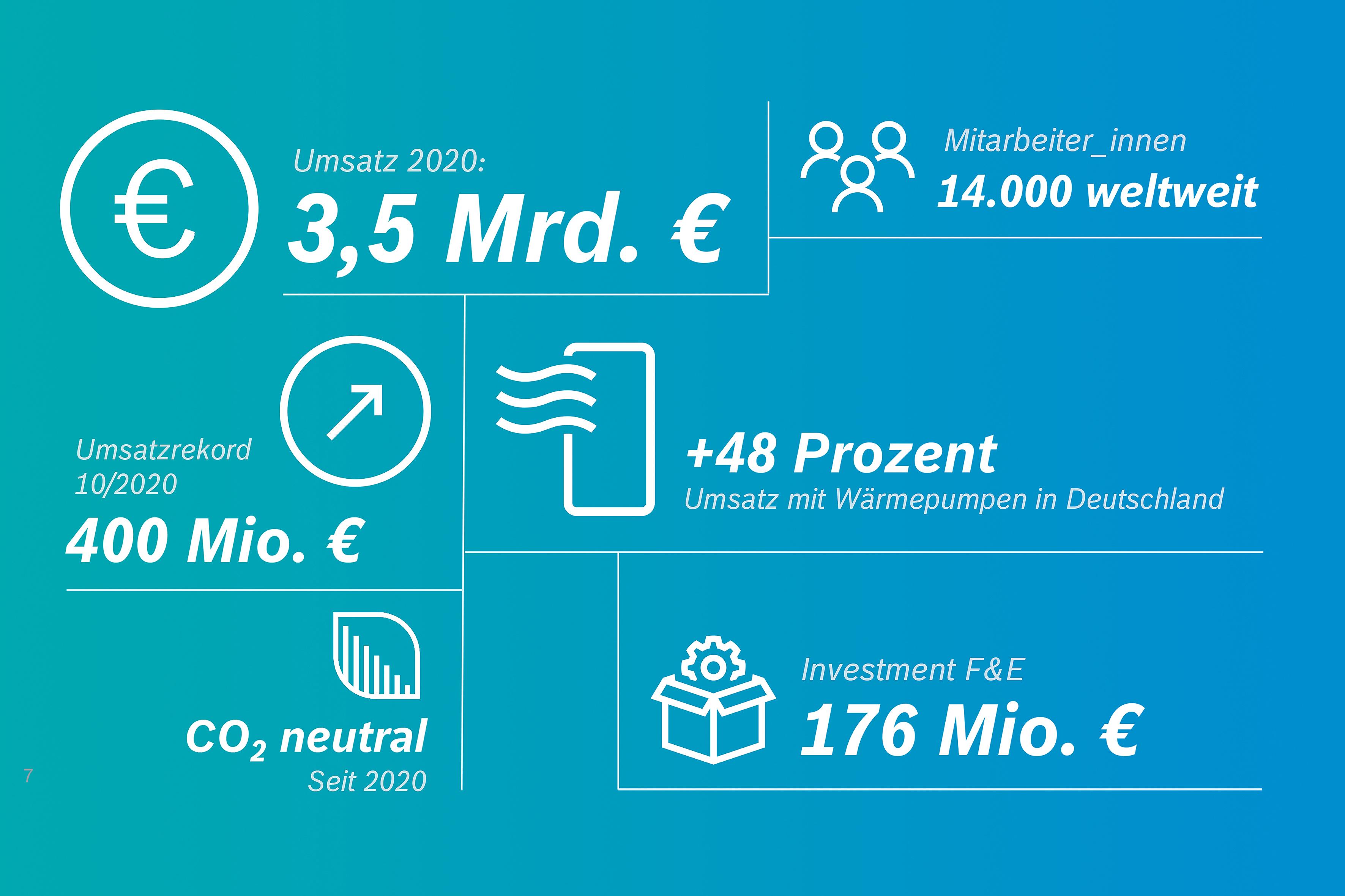 Bosch-Thermotechnology Zahlen 2020