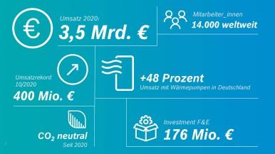 Erfolgreiches Geschäftsjahr 2020 Gut aufgestellt für Energiesysteme der Zukunft