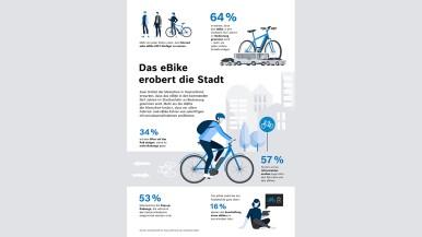 Studie: Deutsche erwarten wachsende Bedeutung des eBikes als urbanes Verkehrsmittel