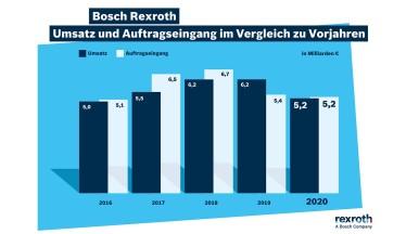 Bosch Rexroth trotzt Widrigkeiten im Geschäftsjahr 2020 und sieht Geschäftsbelebung