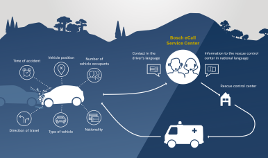 Bosch launches its eCall solution in India