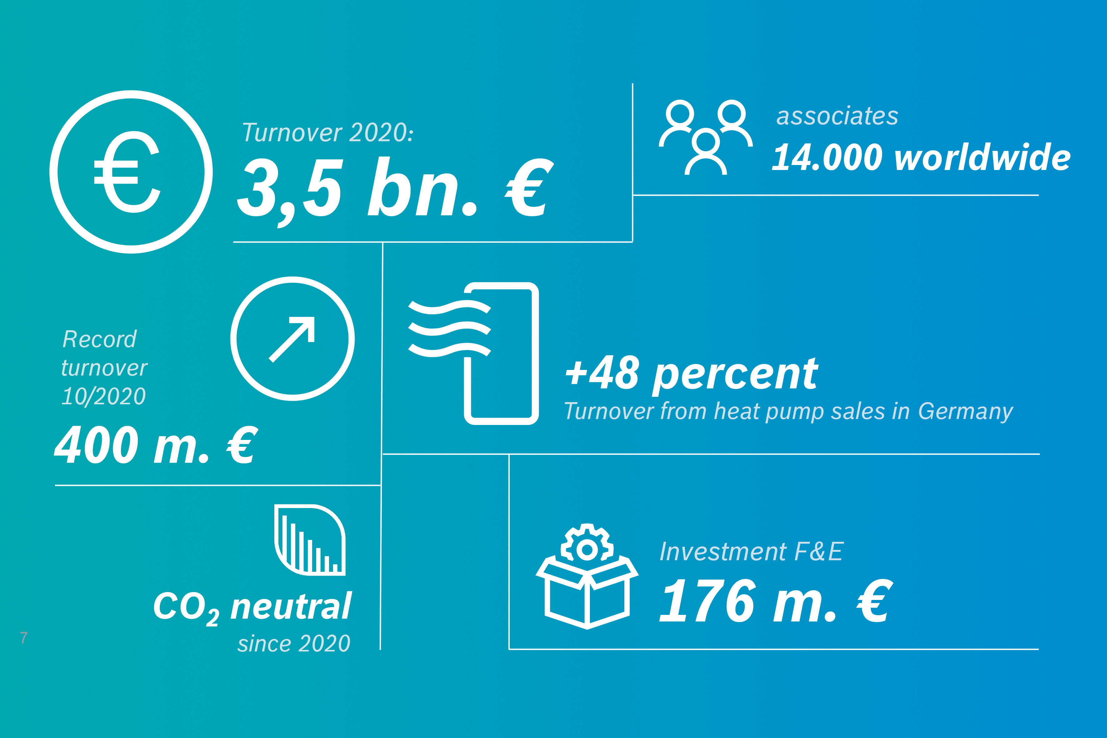 Bosch-Thermotechnology Figures-2020