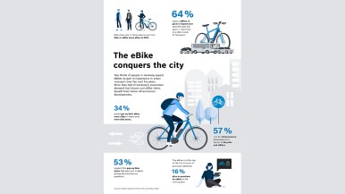 Study: Germans expect importance of eBikes as a means of urban transport to increase