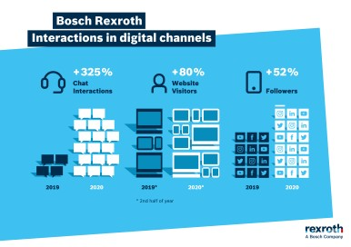 Interactions in digital channels