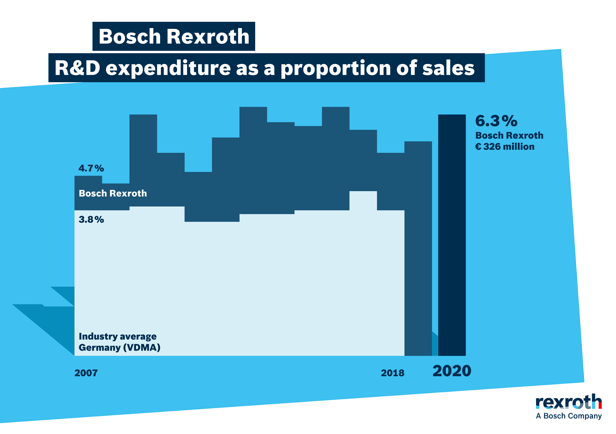 R&D expenditure as a proportion of sales