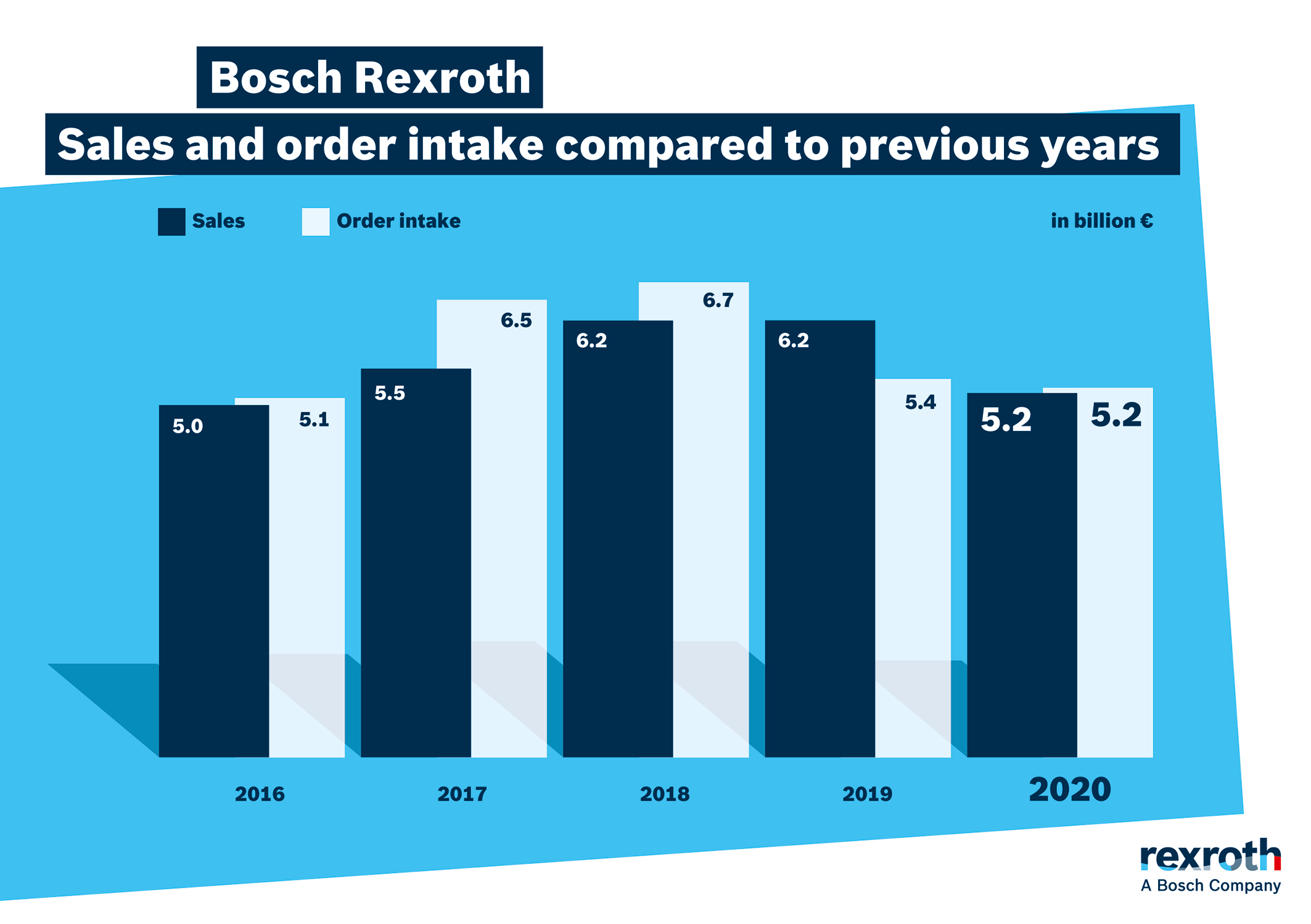 Sales and order intake compared to previous years