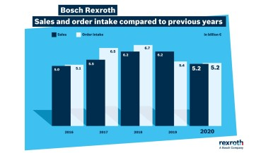 Bosch Rexroth defies adversity in fiscal 2020 and sees business recovery