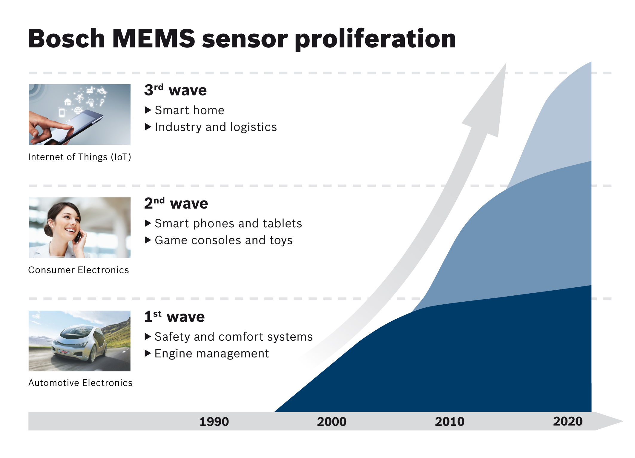 Proliferation of Bosch MEMS sensors