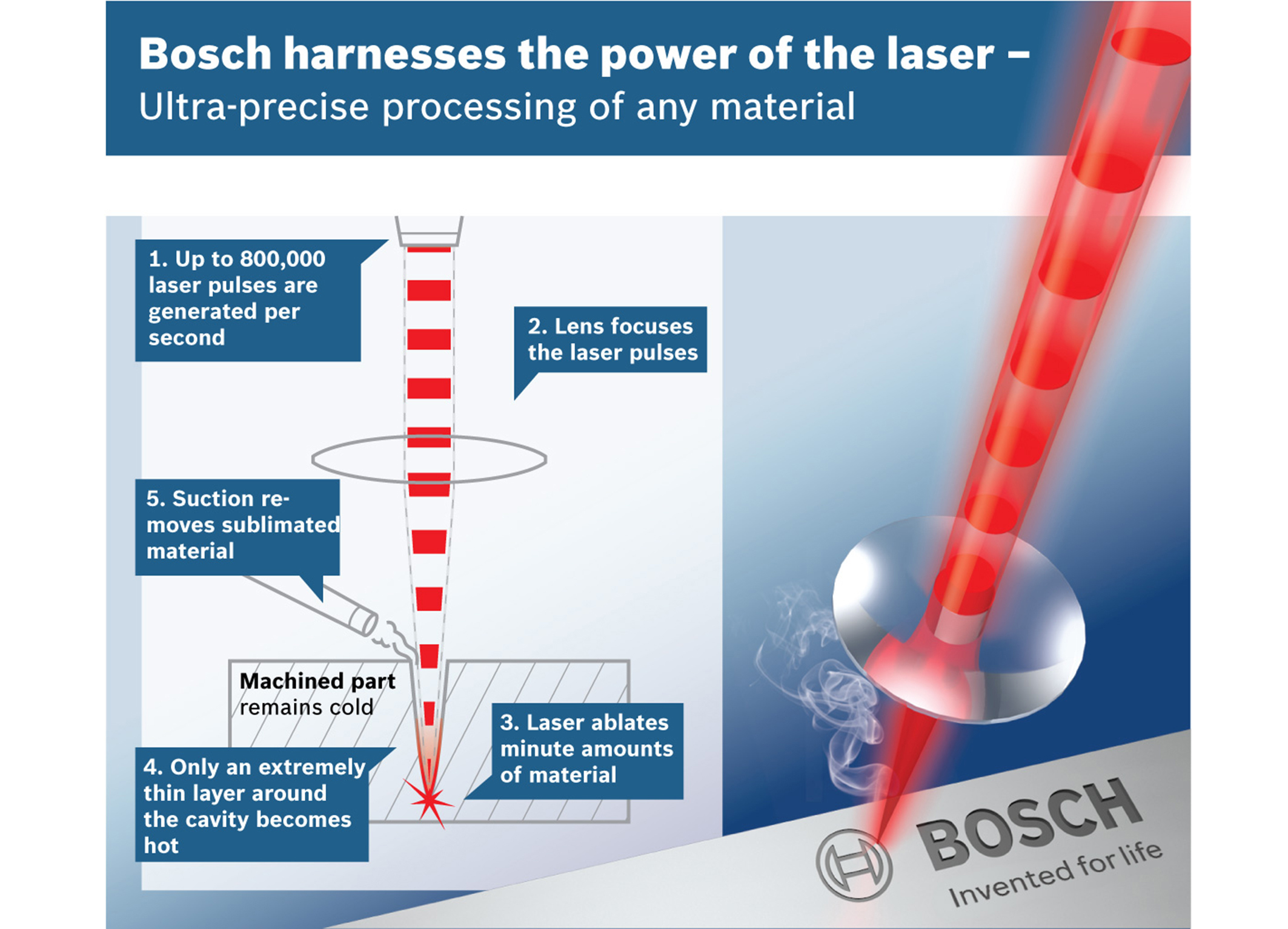 Lasers in manufacturing at Bosch