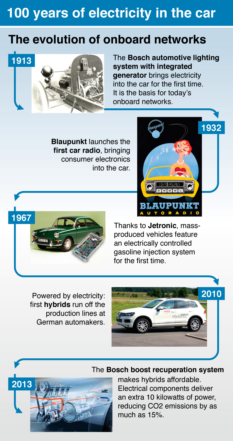 100 Years Of Vehicle Electrical Systems