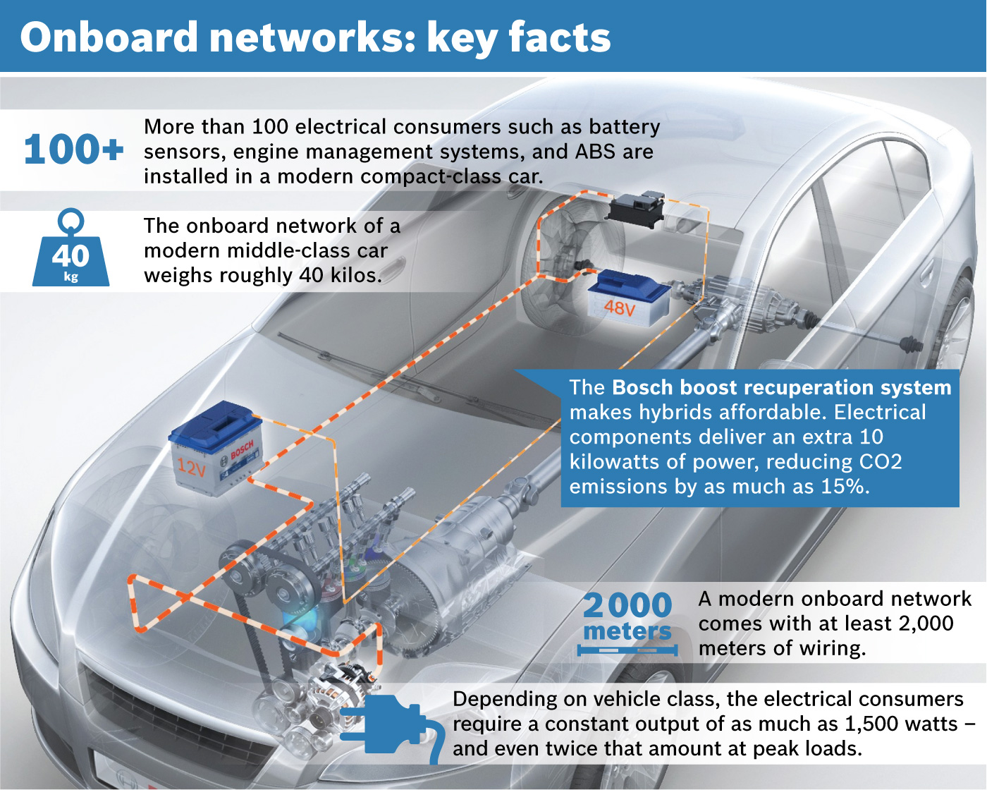 From Bosch Automotive Lighting System To Entry Level Hybrid Wiring Diagram Onboard Networks Key Facts