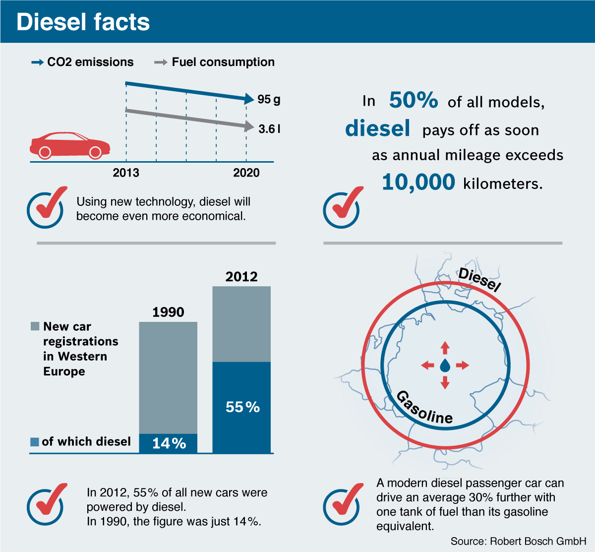 Pressure in diesel engines - Bosch Media Service