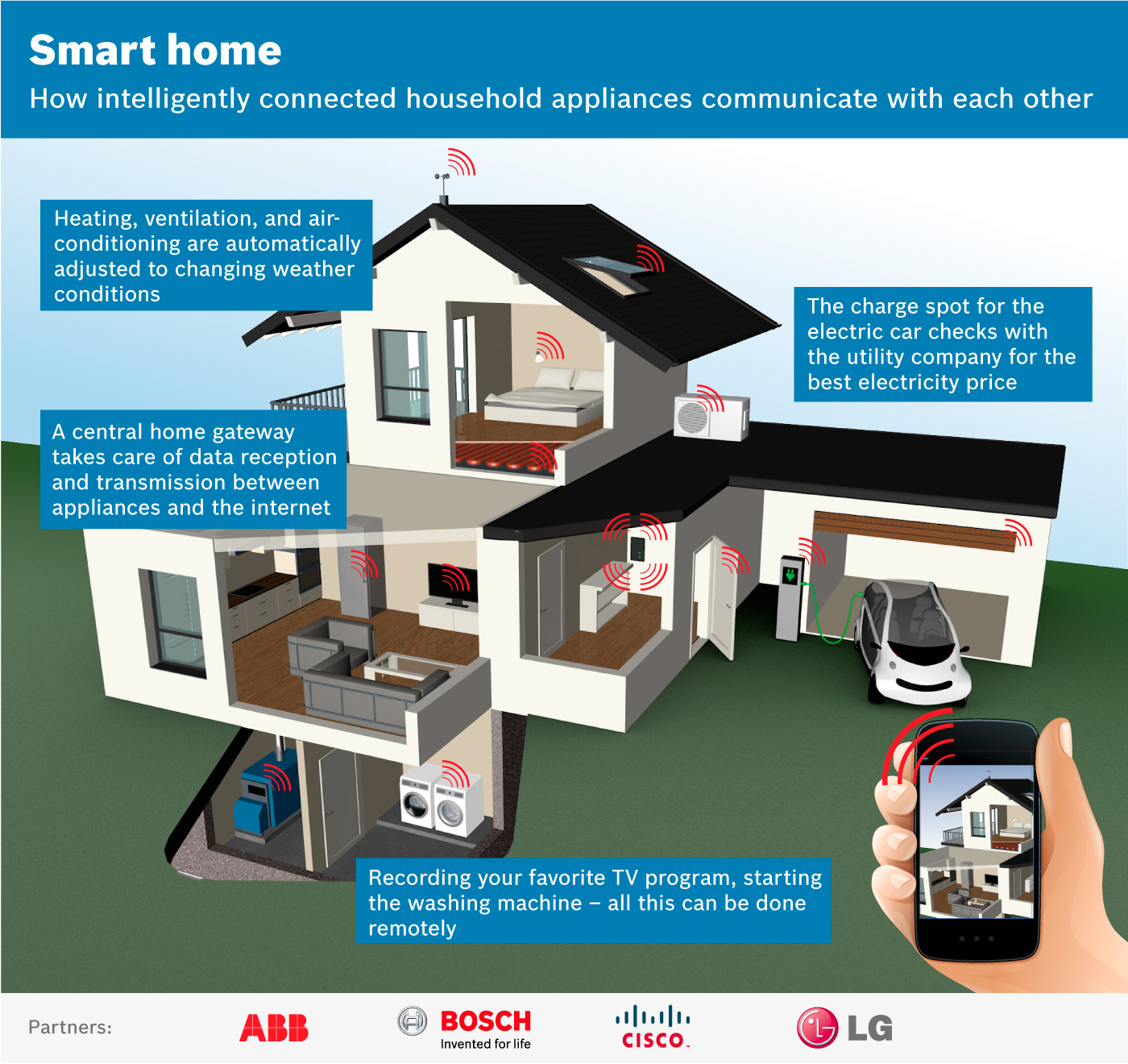 open standard for the smart homes of the future - bosch media service