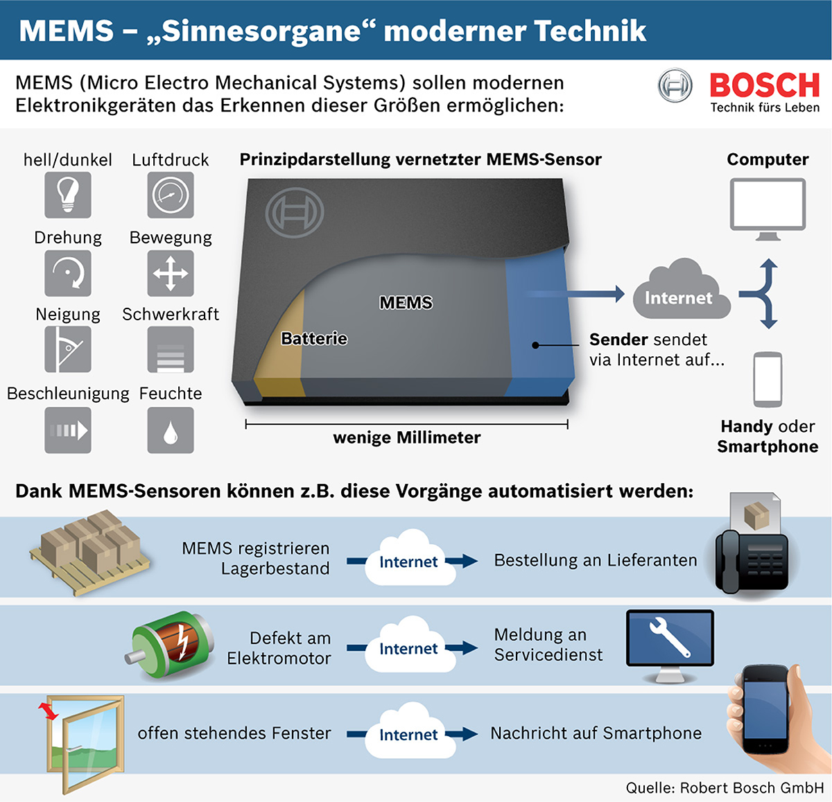 "MEMS sensors: The ""senses"" of modern technology  Schematic diagram of a networked MEMS sensor"