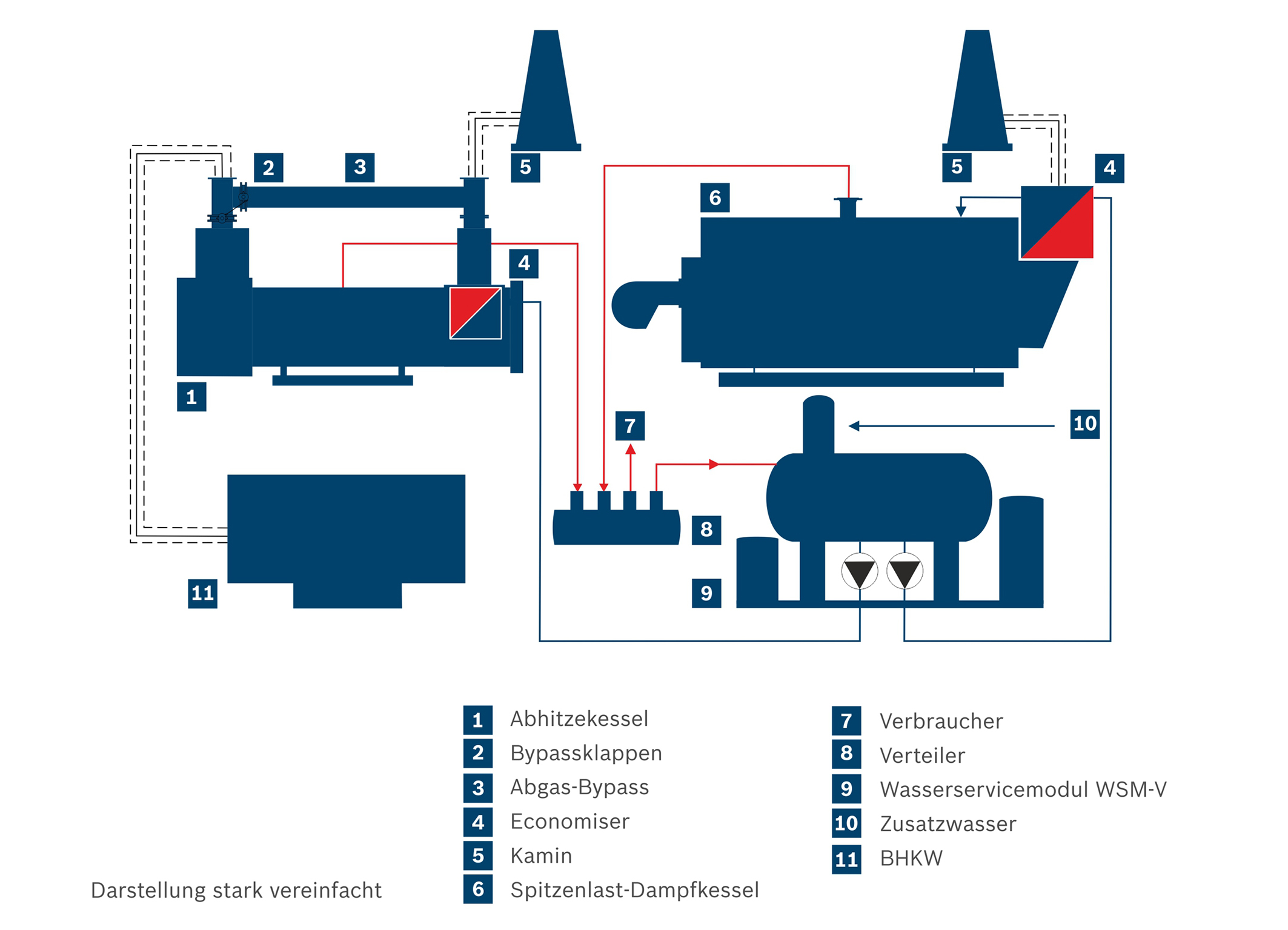 New heat recovery steam boiler from Bosch Bosch Media Service