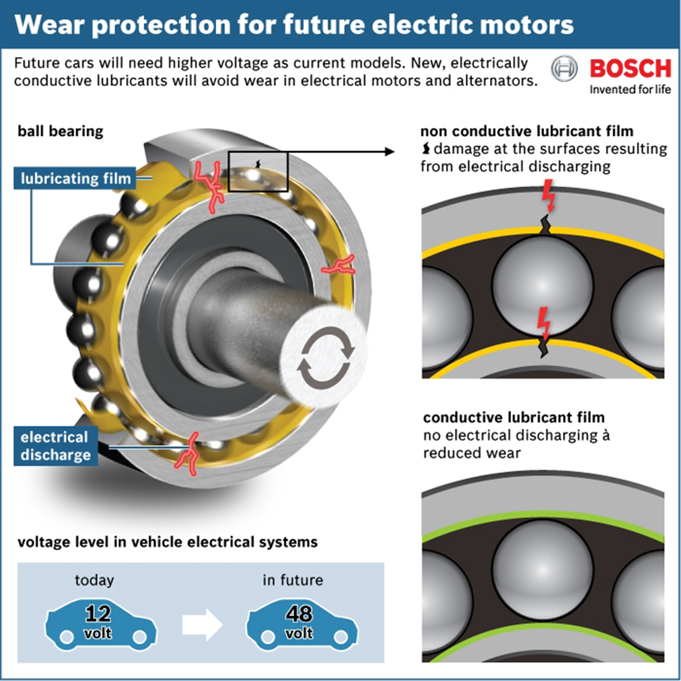 Conductive lubricants will protect the electric motors of for Electric motor bearings suppliers
