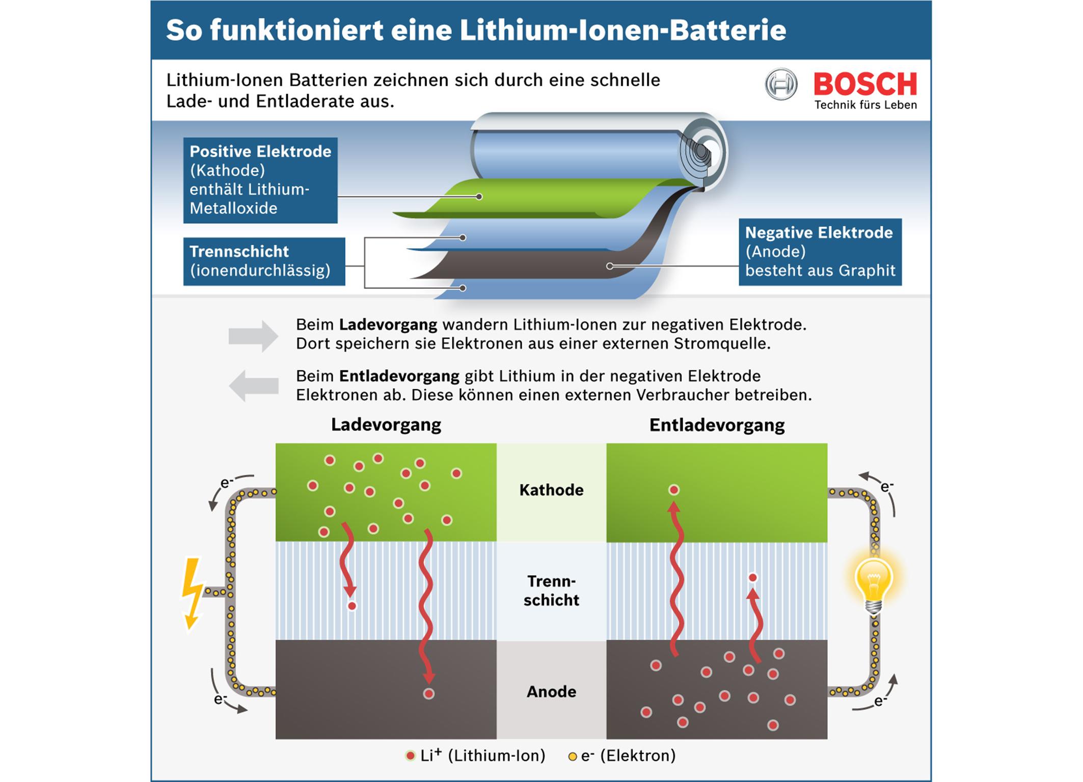 Schema: Funktion einer Lithium-Ionen-Batterie