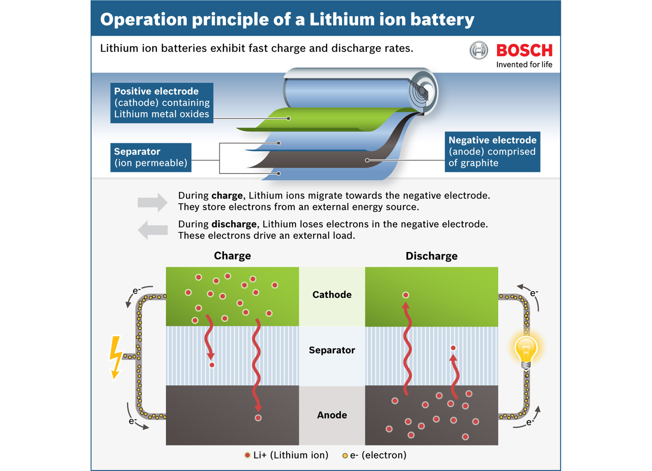 Facts About Battery Technology For Hybrid And Electric Powertrains Club Wiring Diagram On Car Golf Carts My Showing How A Lithium Ion Works