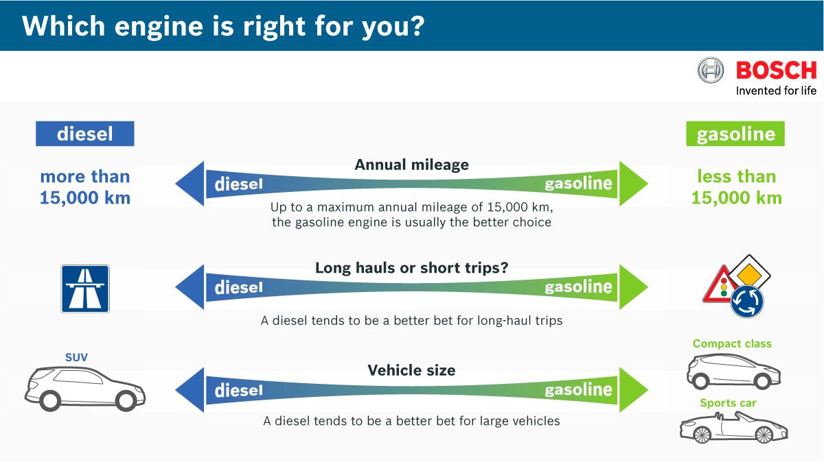 Gasoline Or Diesel Bosch Media Service