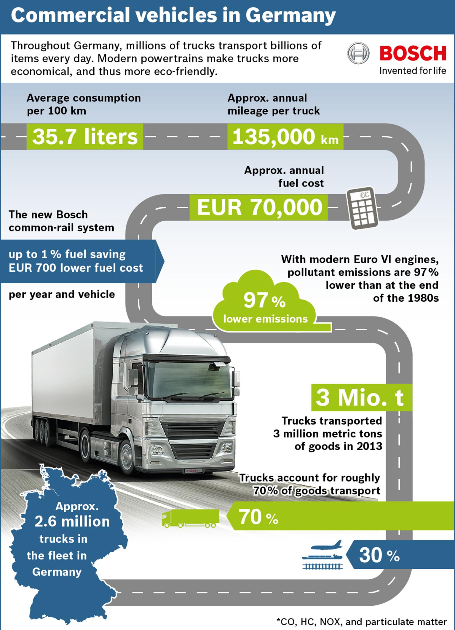 Nutzfahrzeuge in Deutschland