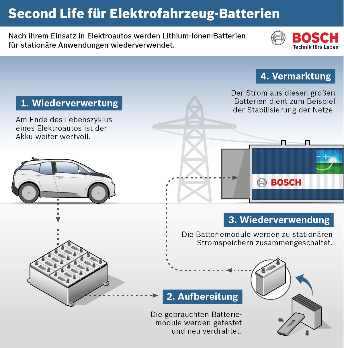 Second Life für gebrauchte Elektrofahrzeug-Batterien