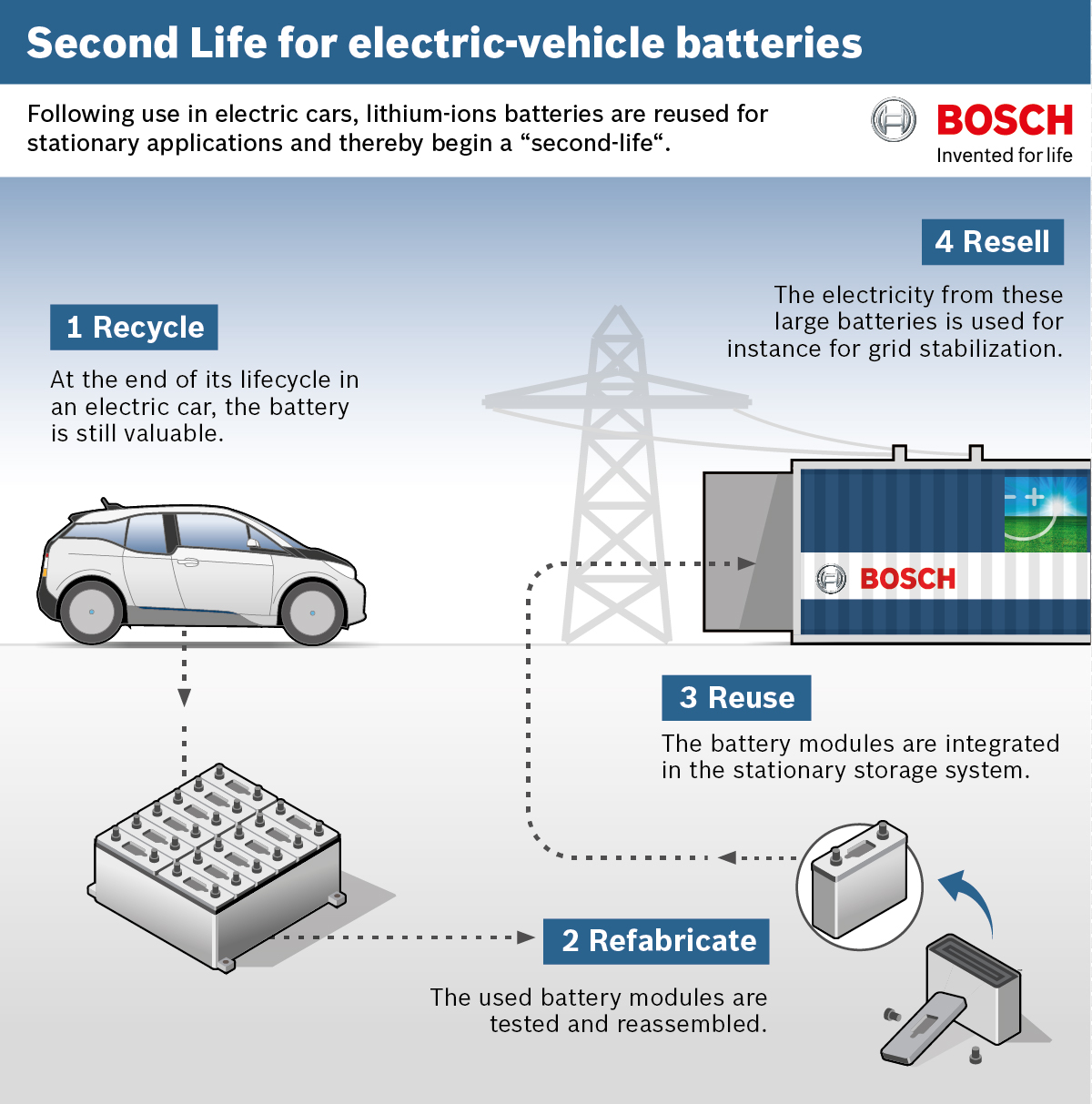 Second life for used electric-vehicle batteries