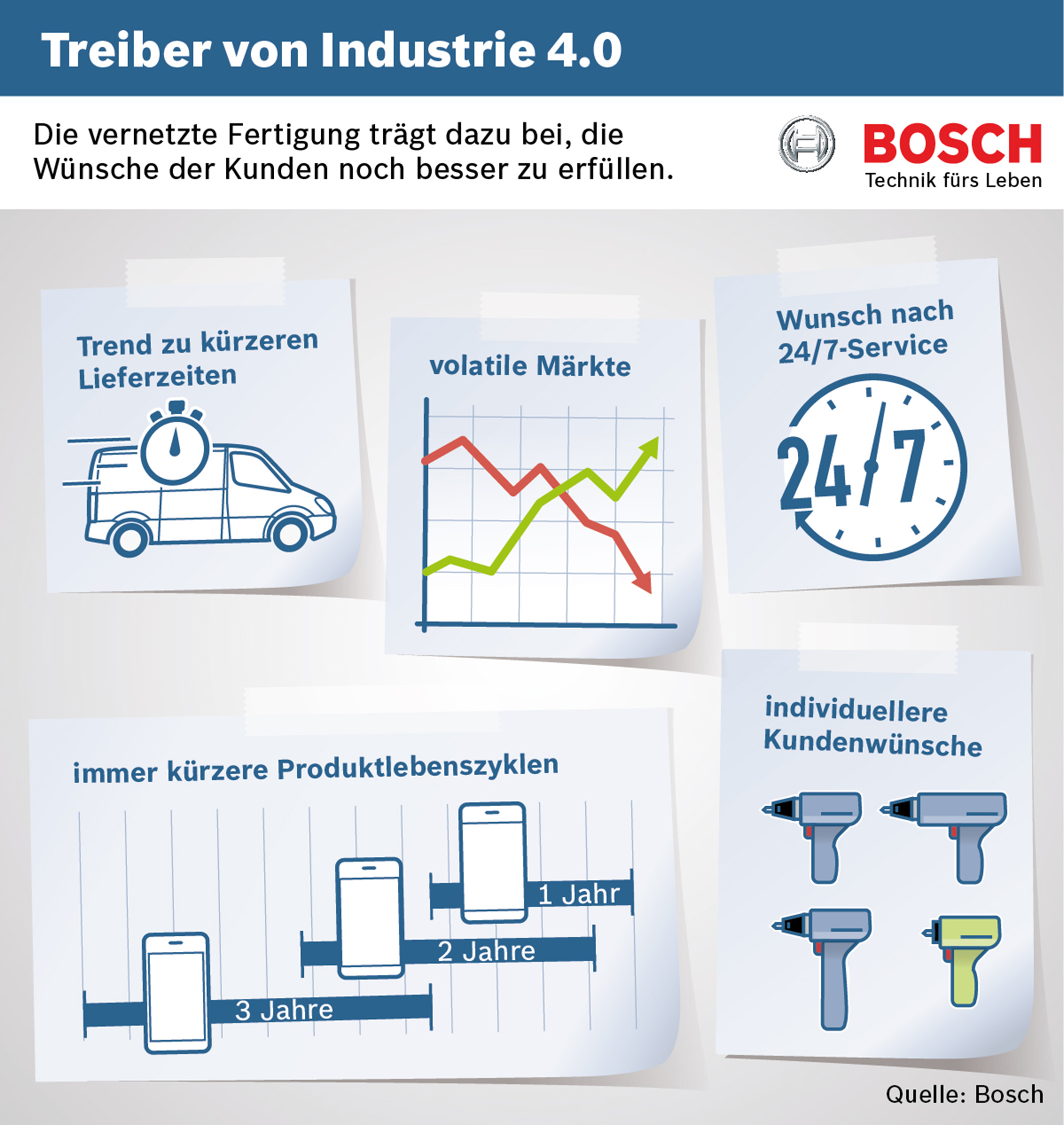 bosch bndelt kompetenzen zur industrie 40 im innovationscluster connected industry bosch media service - Industrie 40 Beispiele