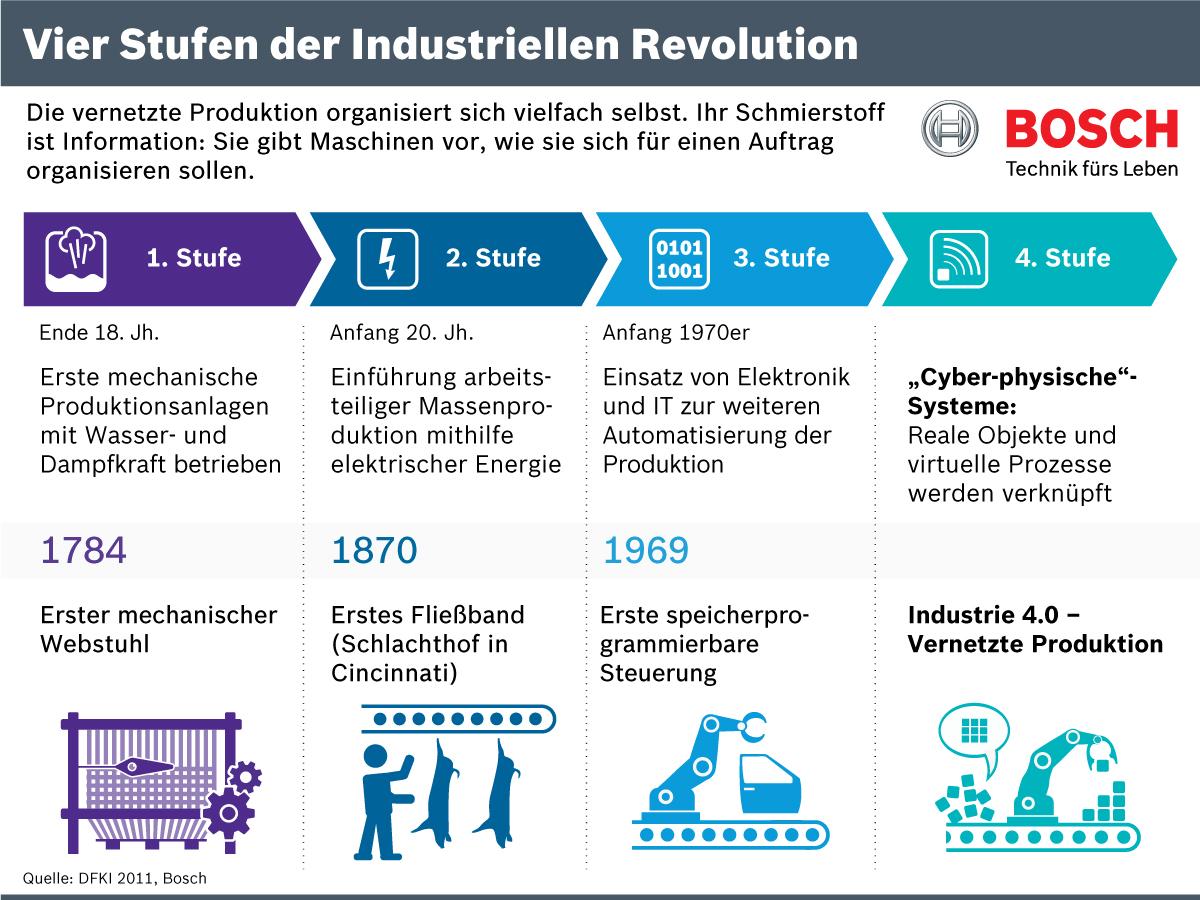 Infografik: Vier Stufen der Industriellen Revolution