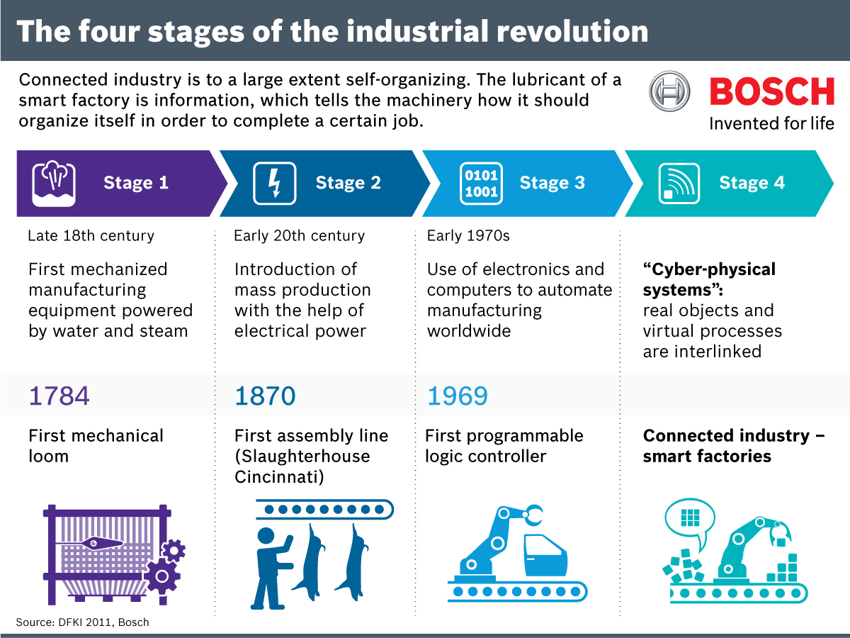 Infographic: The four stages of the industrial revolution