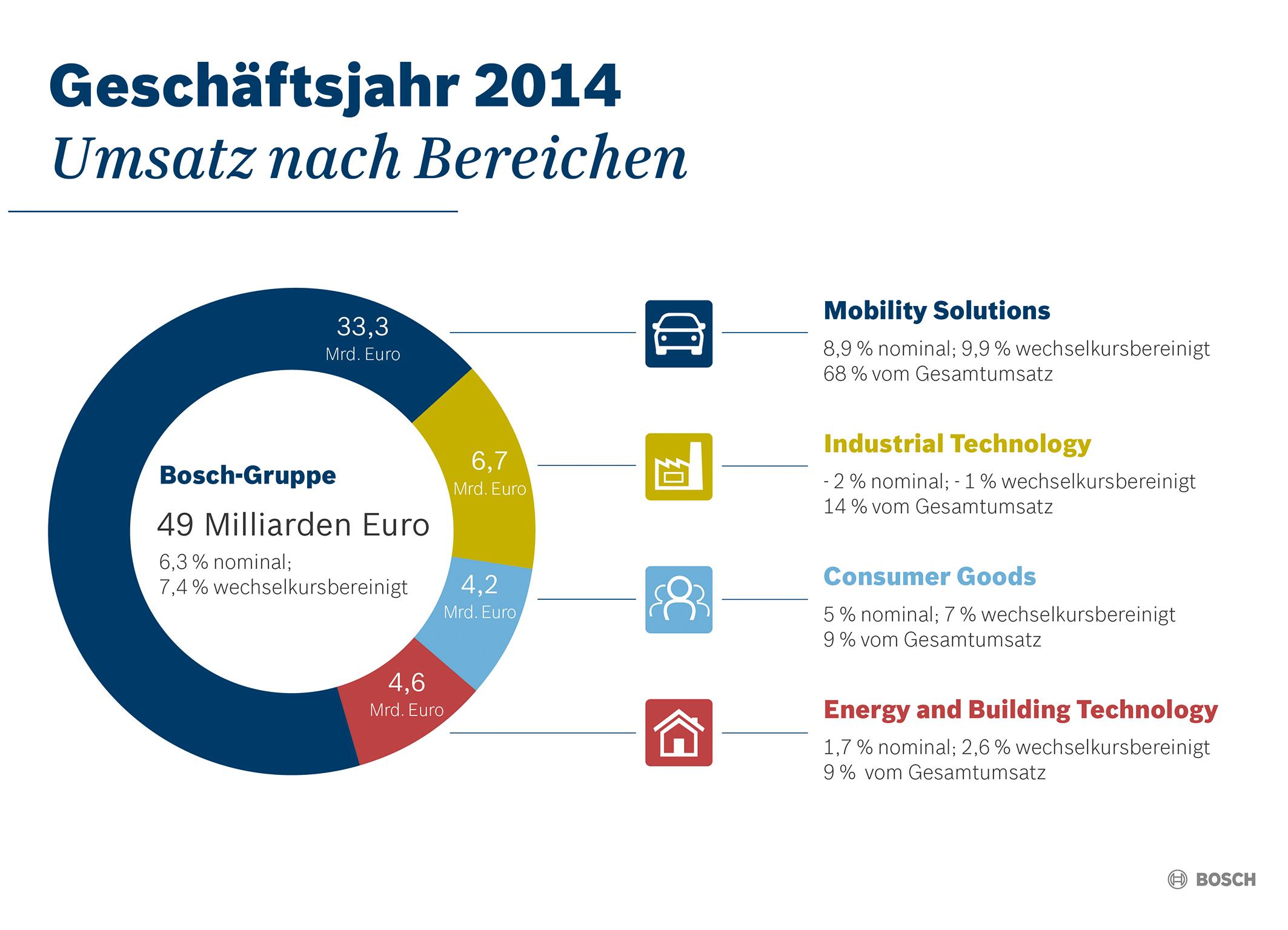 Kennzahlen 2014:  Geschäftsverlauf nach Unternehmensbereichen