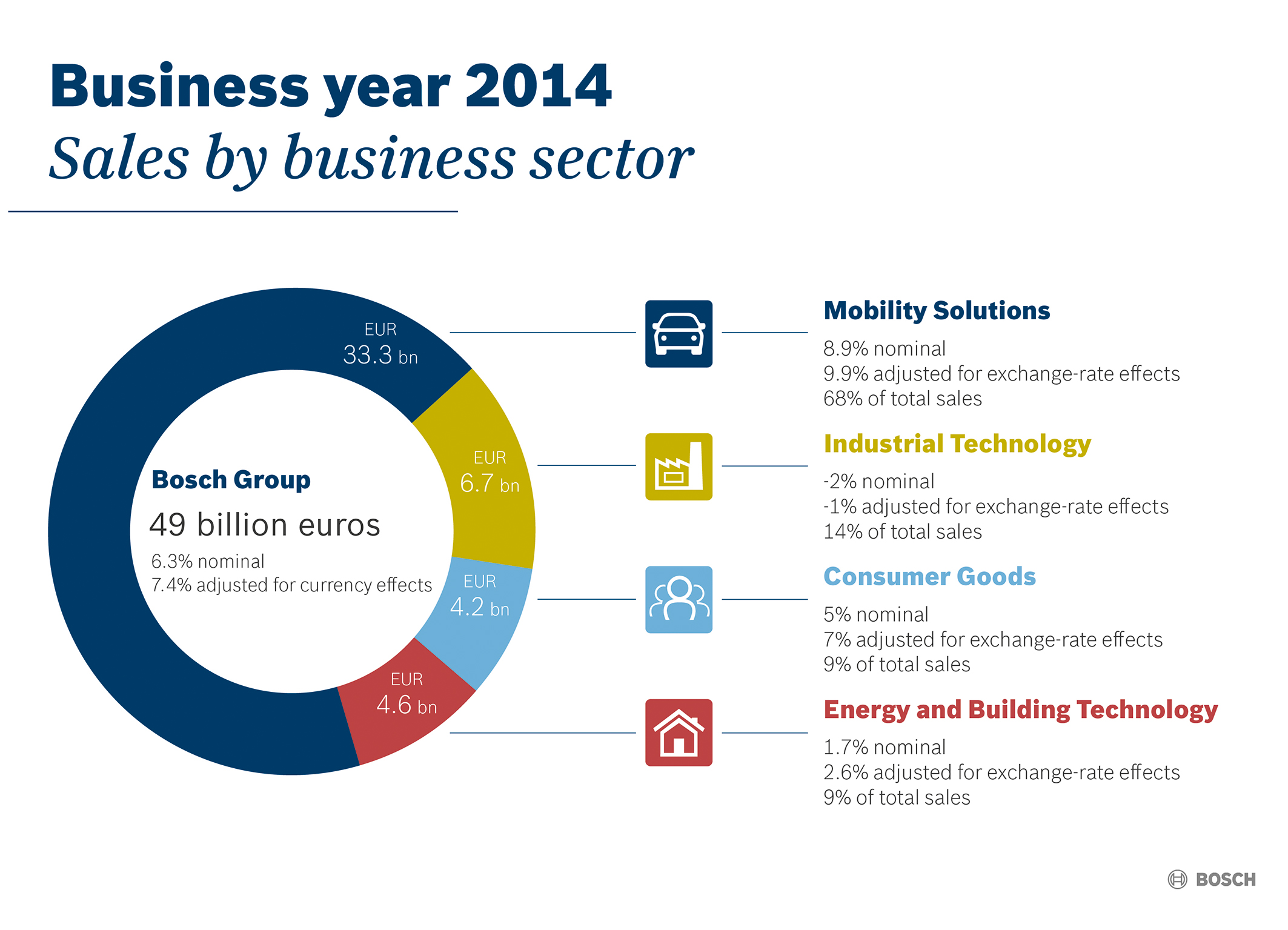 Key data for 2014:  Performance by business sector