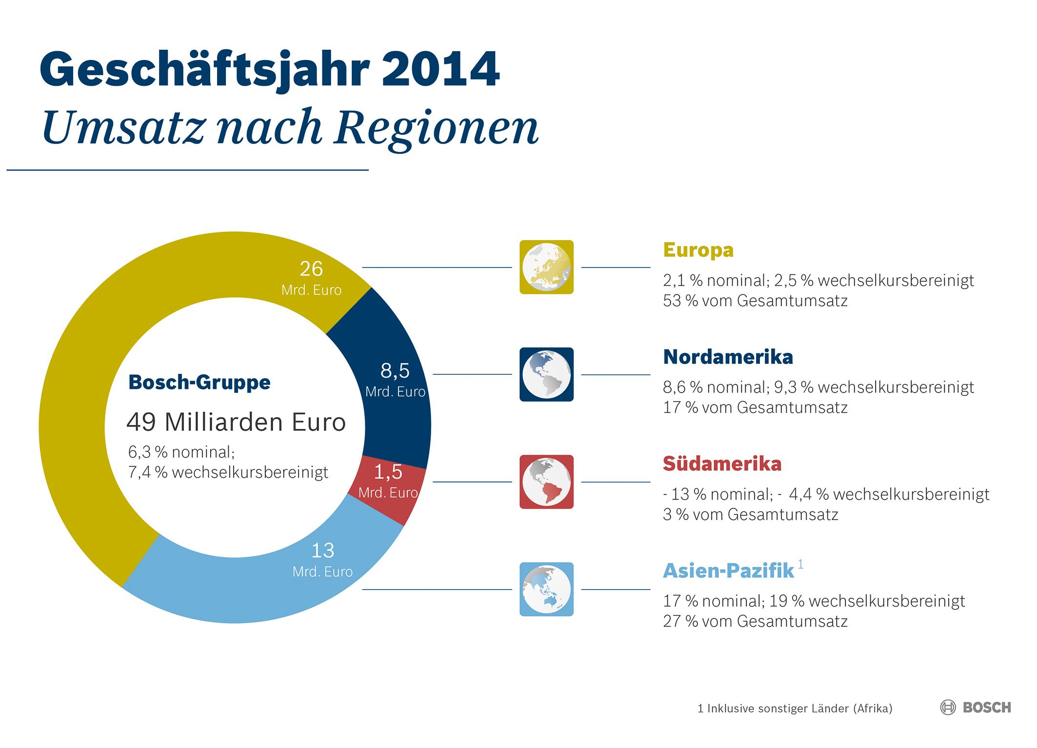 Kennzahlen 2014:  Geschäftsverlauf nach Regionen