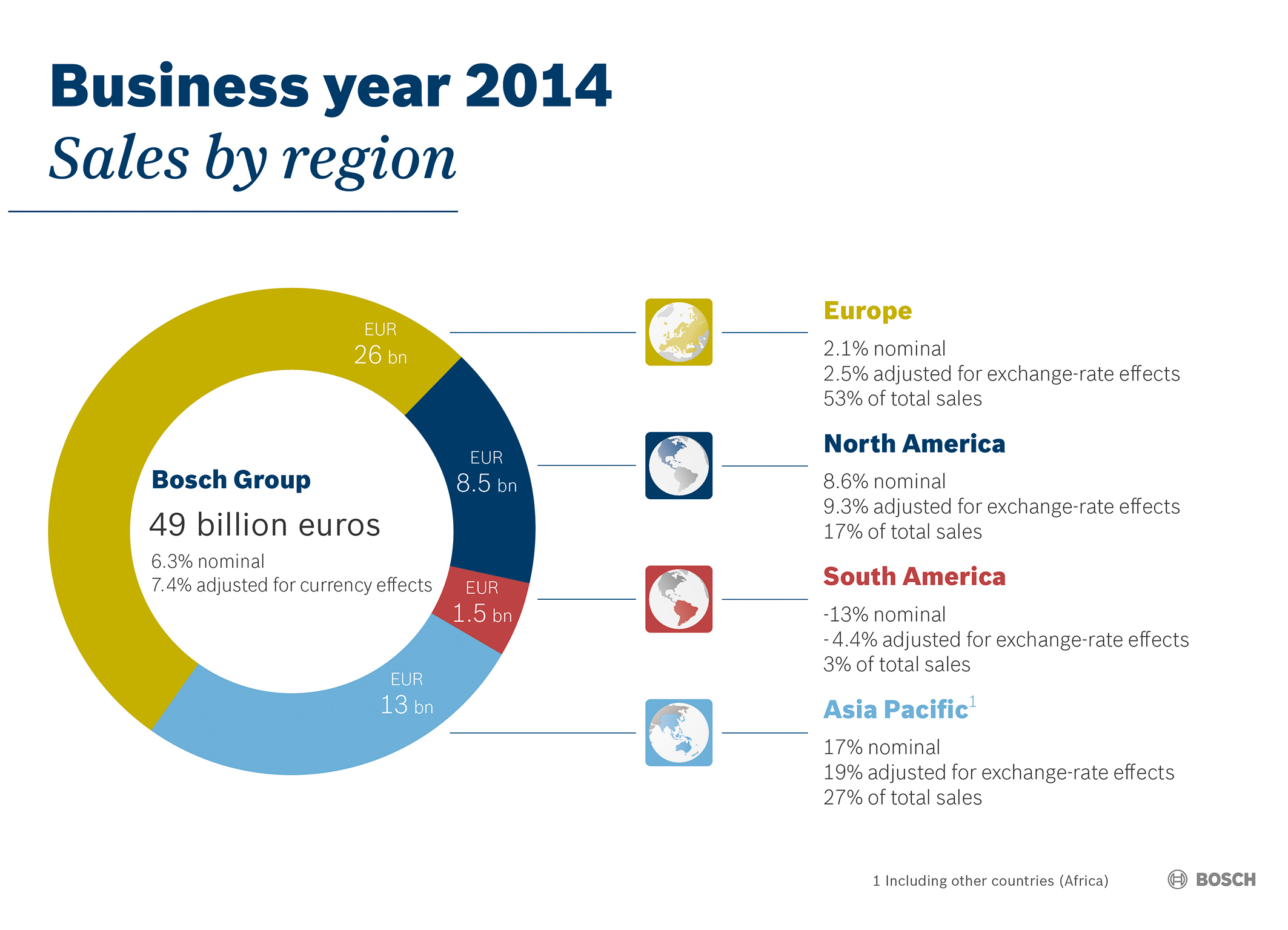 Key data for 2014:  Performance by region