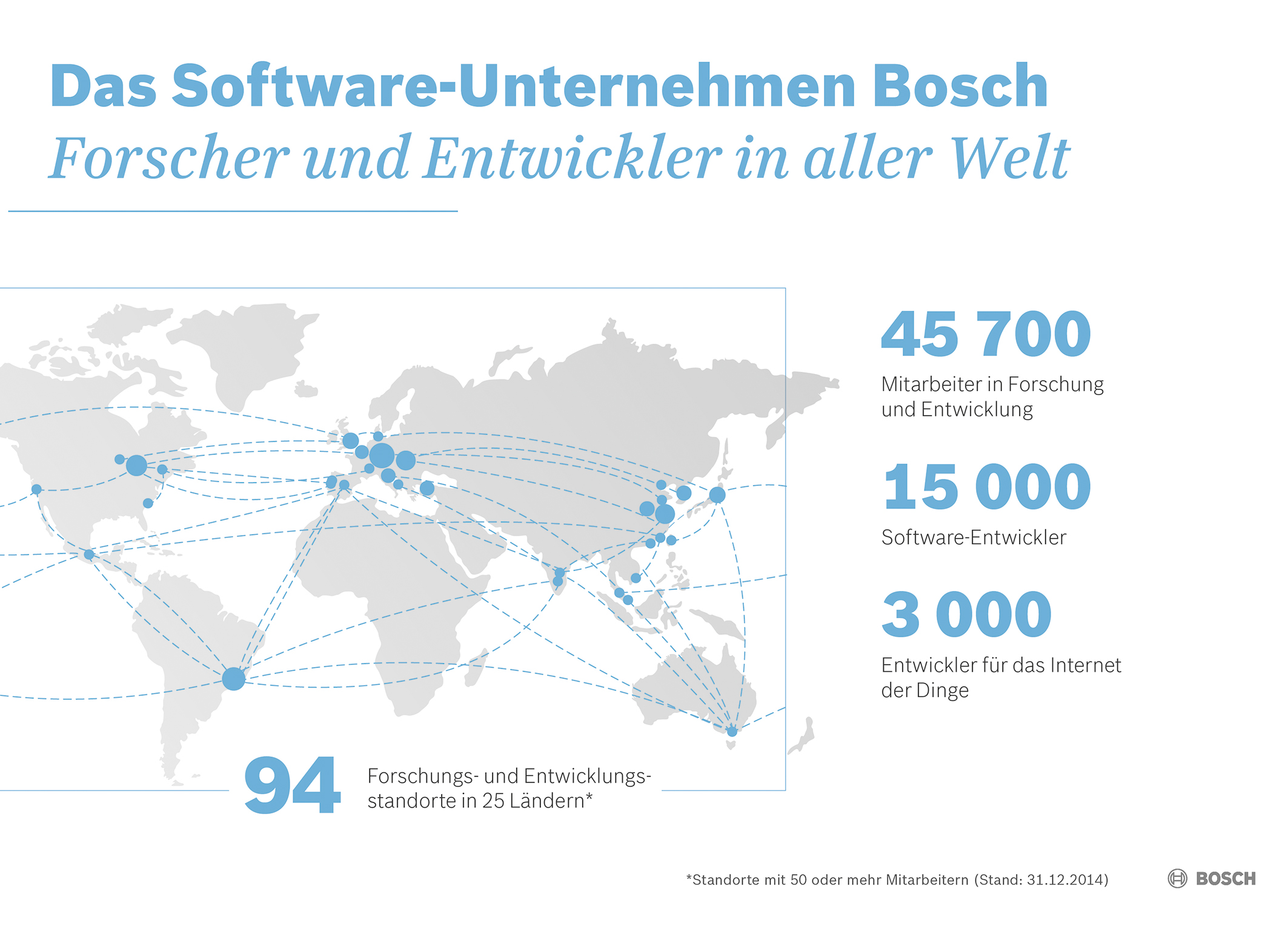 Key data for 2014:  Bosch as software company
