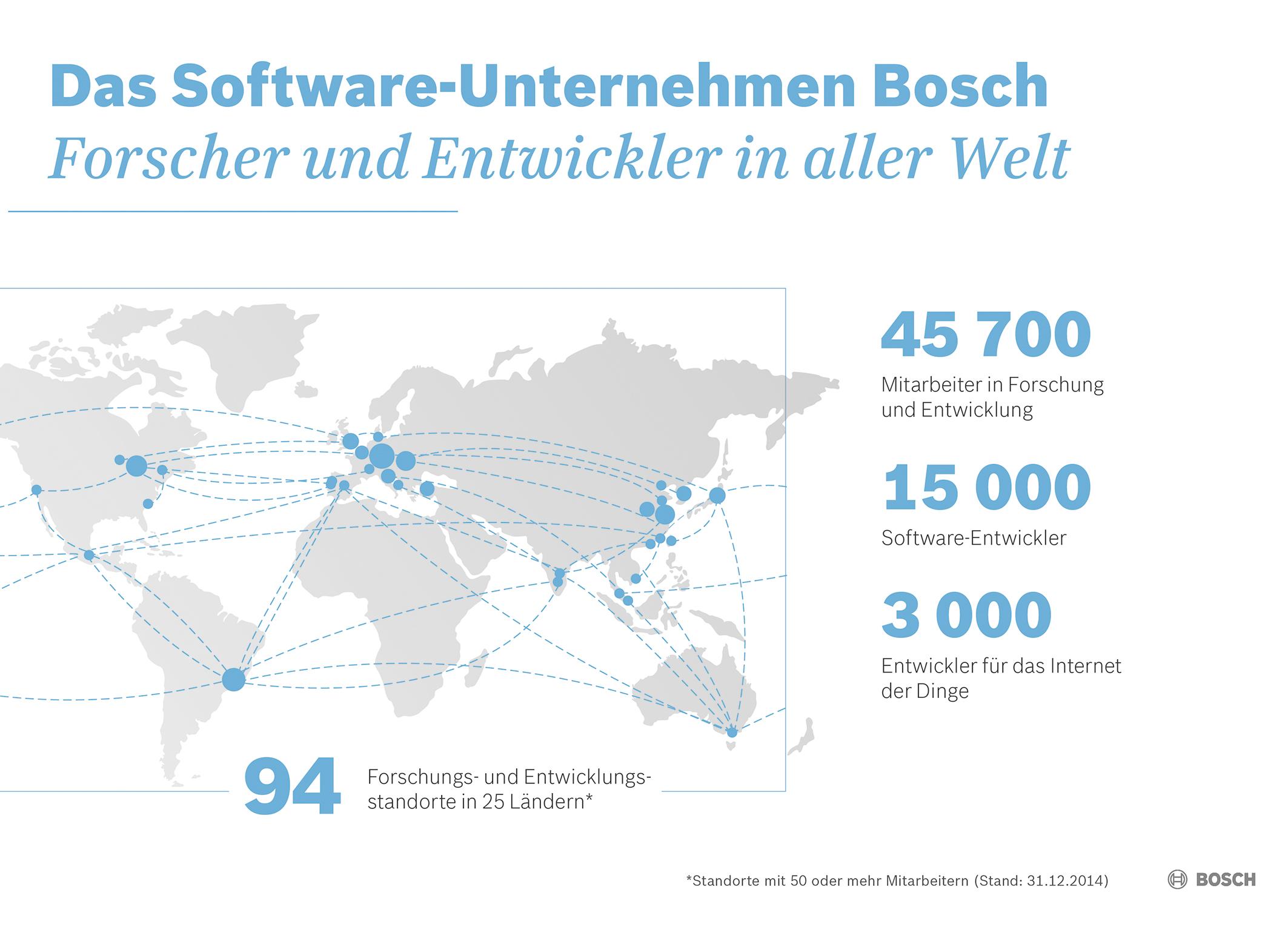 Kennzahlen 2014:  Das Software-Unternehmen Bosch