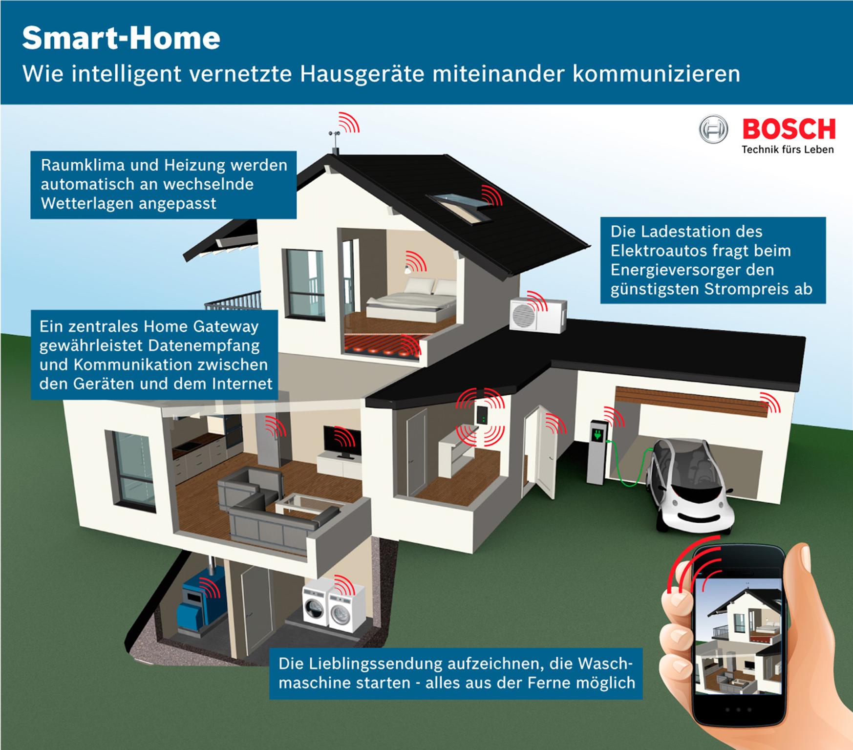Smart Home: Systemintegrator Bosch