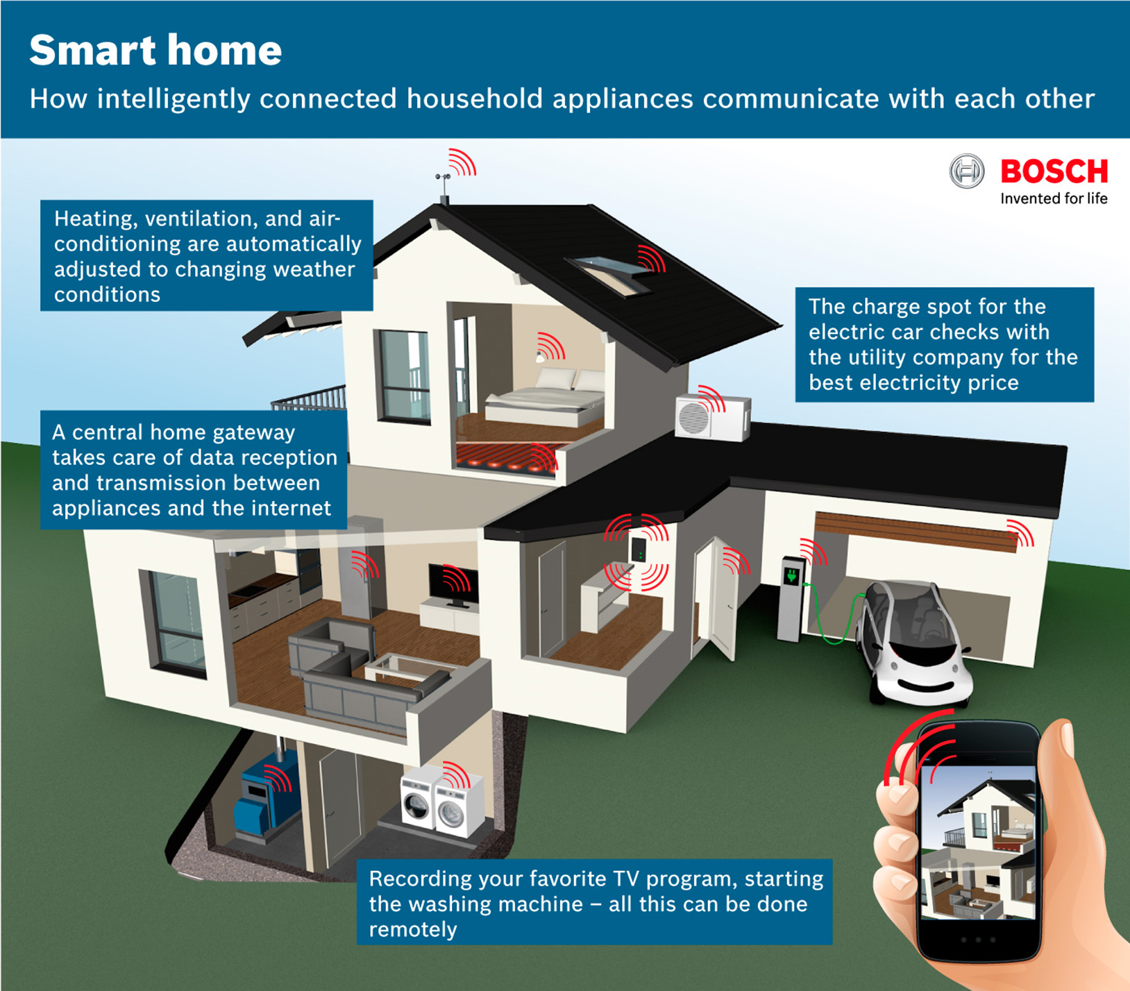 Smart homes: Bosch as systems integrator