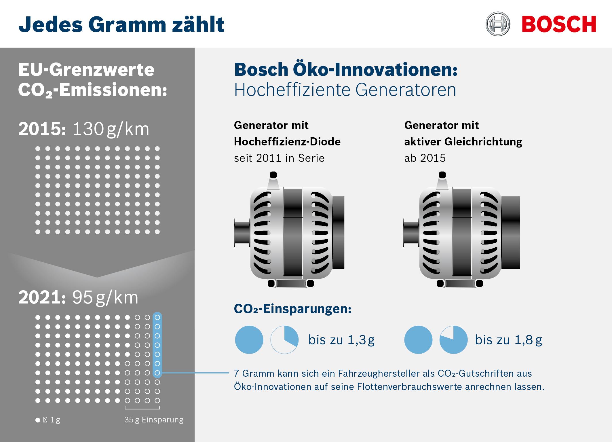 Bosch eco innovations fine tuning for the CO2 fleet tar
