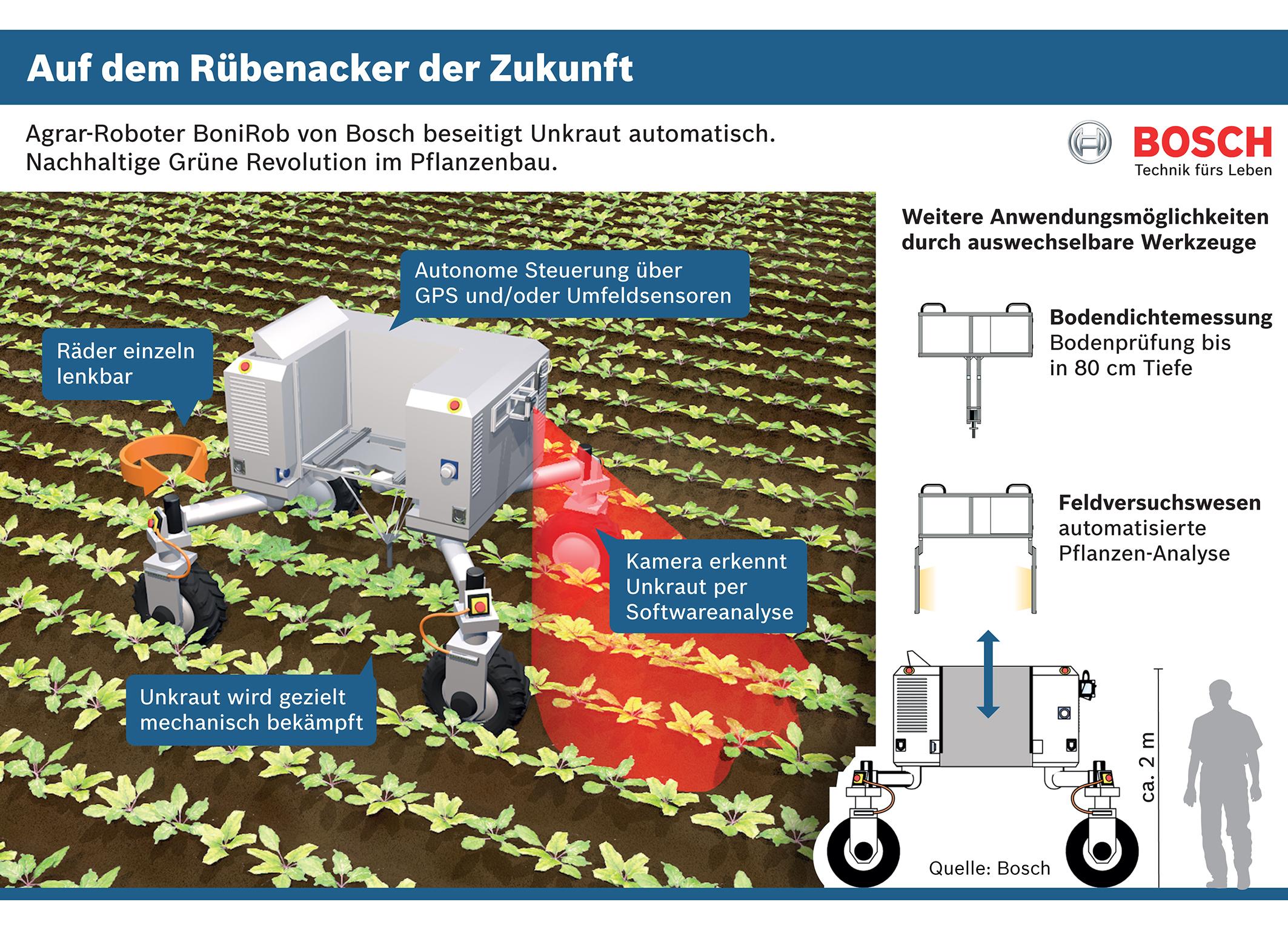 intelligenz auf dem acker agrarroboter von bosch beseitigt unkraut automatisch und ohne gift. Black Bedroom Furniture Sets. Home Design Ideas