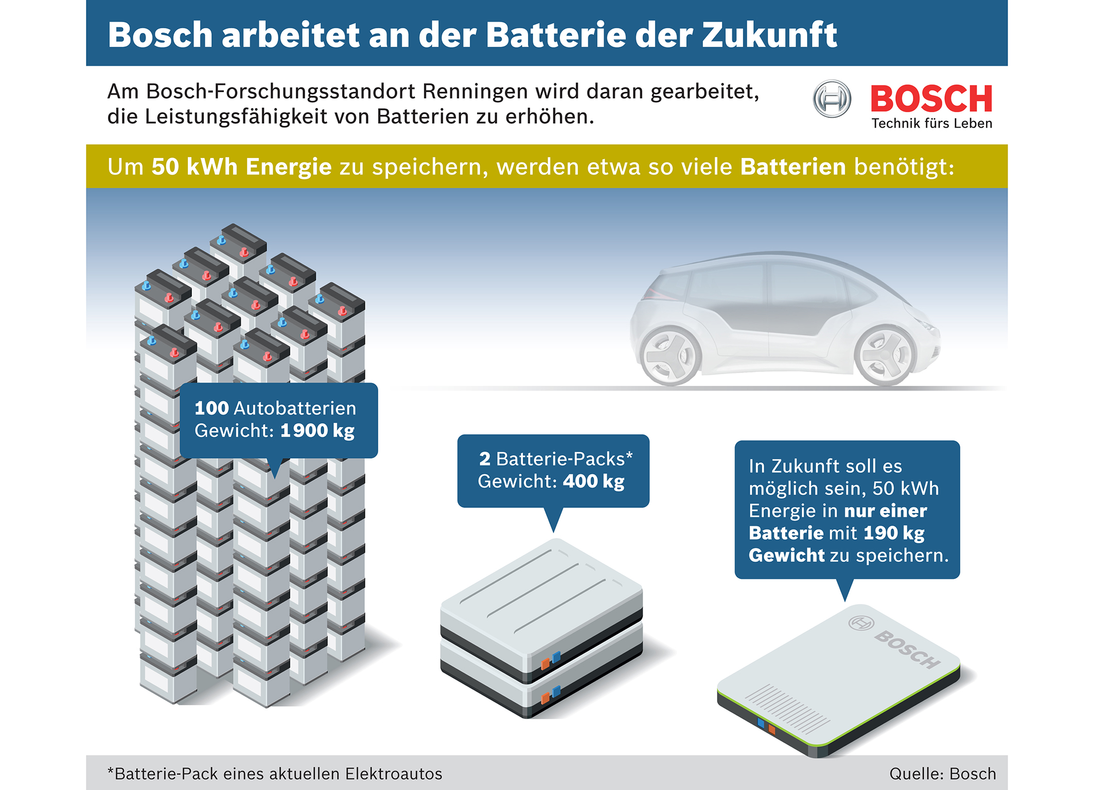 Electric Car Battery Dimensions